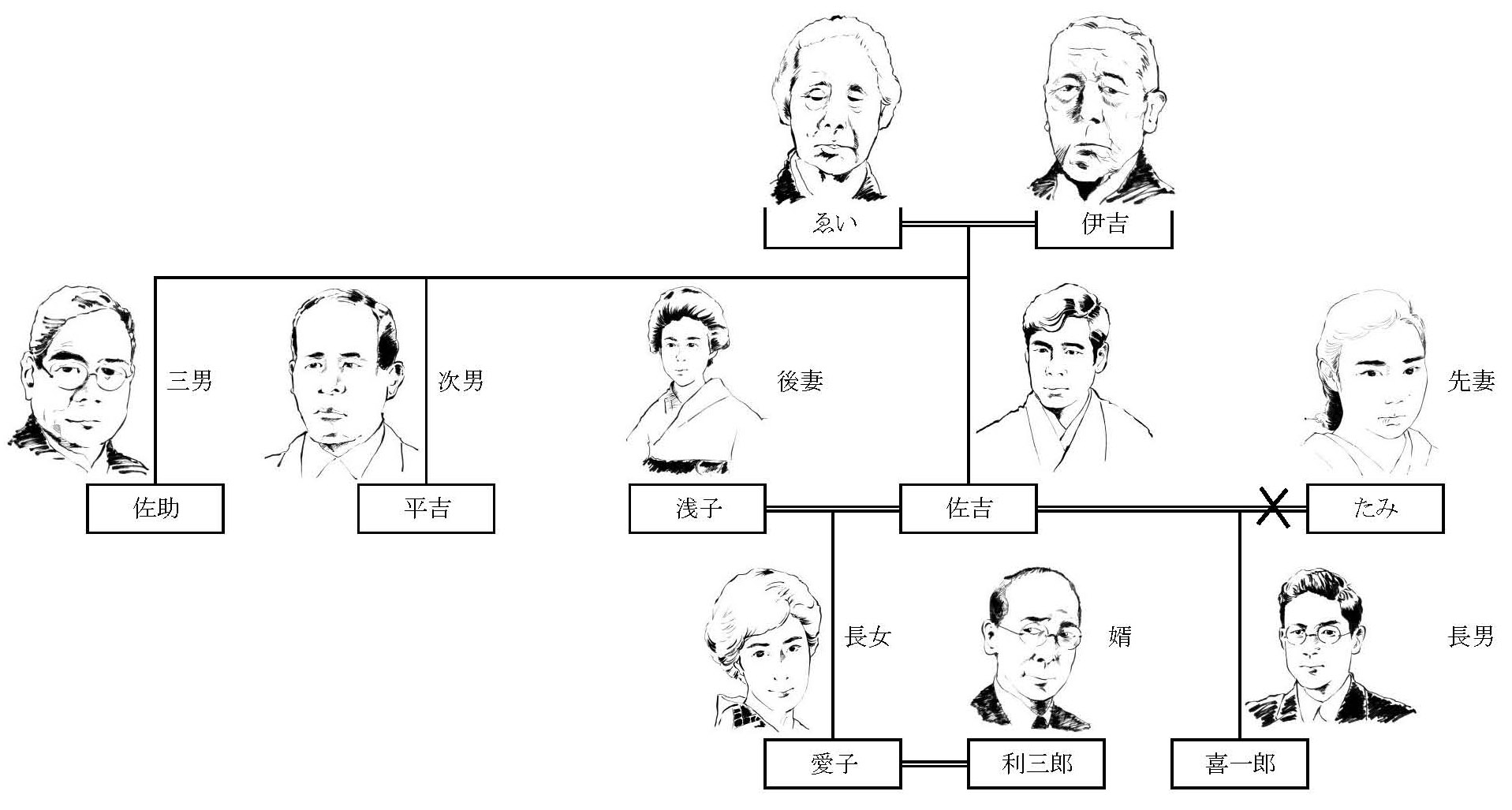豊田家家系図